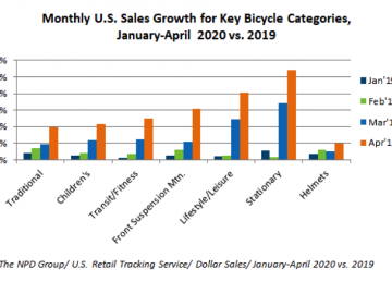 Pandemic Fuels US Cycling Sales Growth