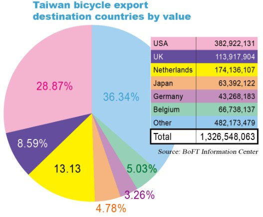 A Time of Testing for Taiwan's Cycle Industry